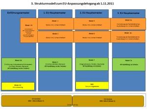 Strukturmodell_EU_2012_klein.jpg