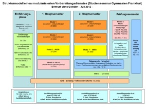 Strukturmodell Juli 2012