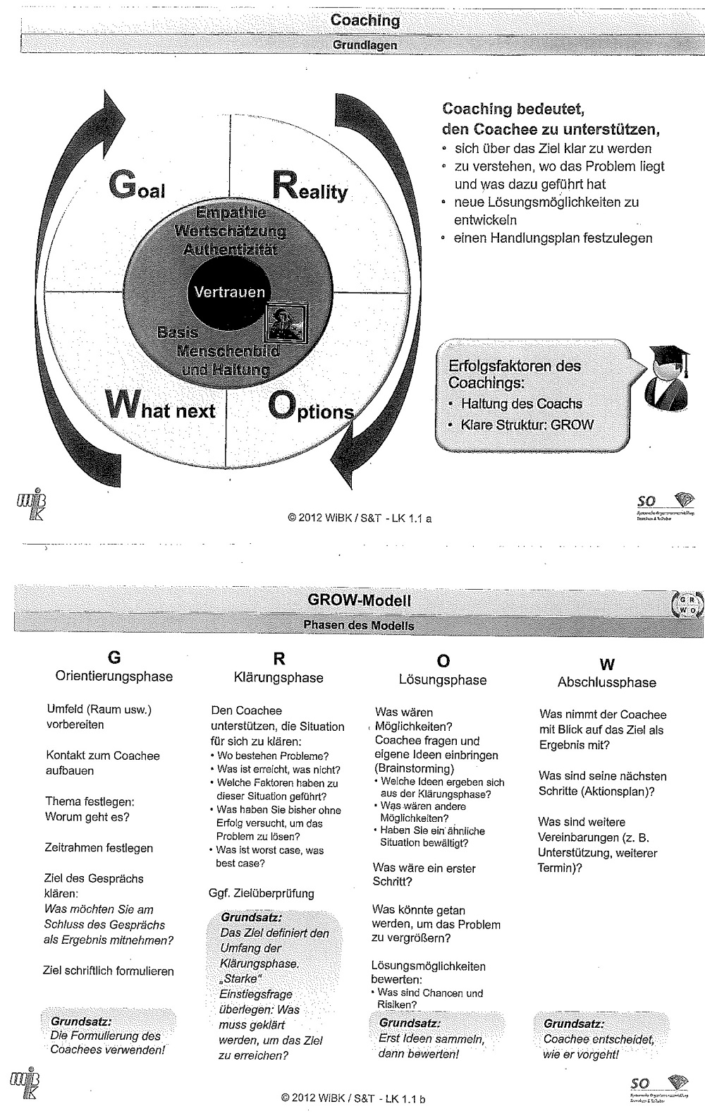 Infos zu Coachingkonzept